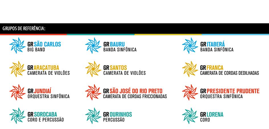 Imagem com a descrição da formação de cada Grupo de Referência do Projeto Guri e seus ícones gráficos (logomarcas)