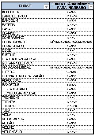 Tabela de faixa etária por curso (atualizada em 2021)