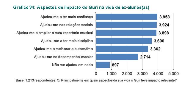 Impacto do Guri na vida dos ex-alunos